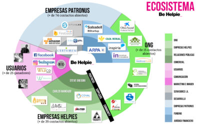 Ecosistema Be Helpie