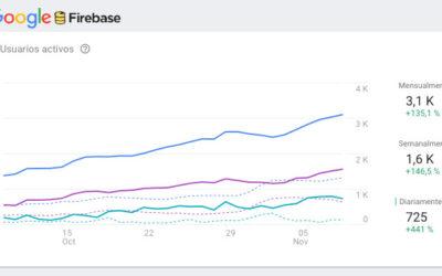 Más de 1.500 usuarios activos a la semana